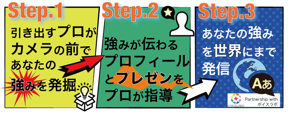 ステップ1であなたの強みとストーリーを把握。ステップ2でプレゼンテーション力をアップ。ステップ3で、完成したストーリーを世界に発信。しかも業界最安値級!